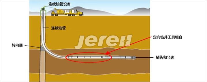 连续油管定向钻井服务简介