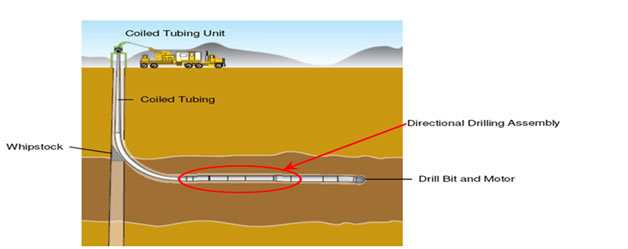 Coil Tubing Units For Oil And Gas Operations : Drilling products services jereh energy corporation